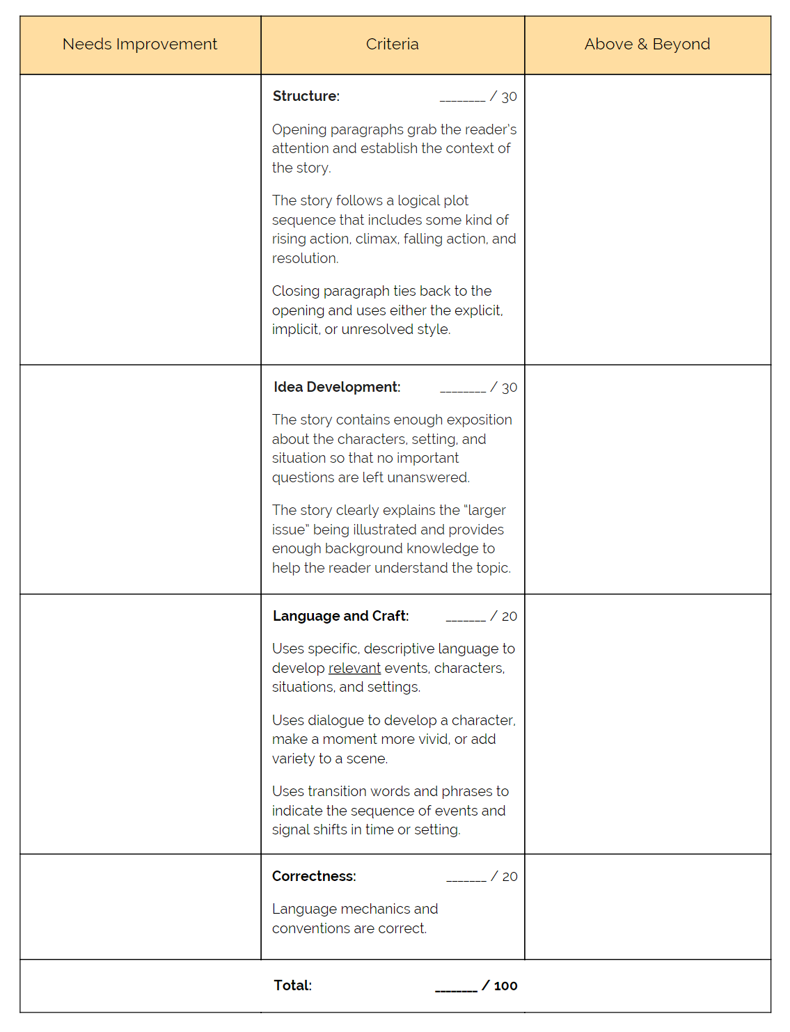 simple essay scoring rubric Grading rubric for writing assignment  your professor may use a slightly different rubric,  from simple to complex, with.
