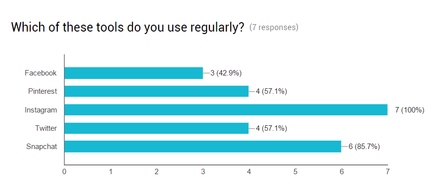 Survey-Responses